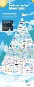 Business Listings Mountain - Infographic - JJ Social Light - Atlanta GA